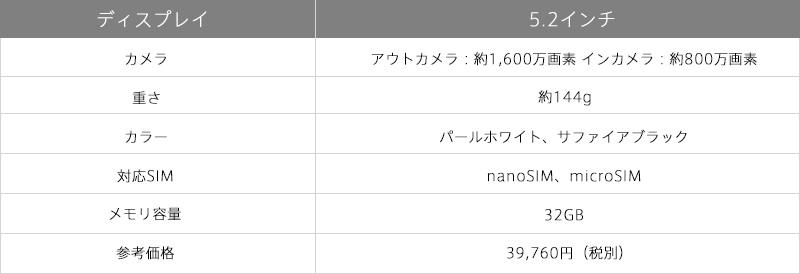 ASUS/ZenFone3の性能