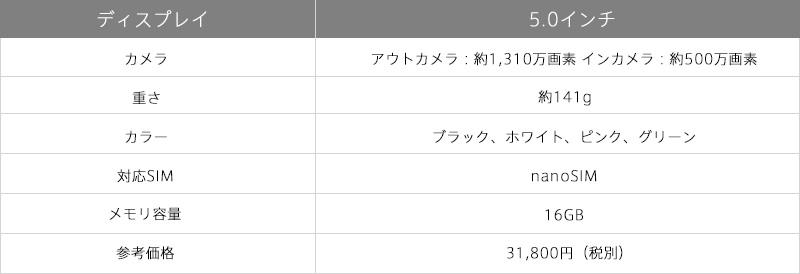 富士通/ARROWS M03の性能