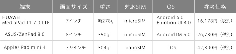 各SIMフリータブレットの基本情報を比較