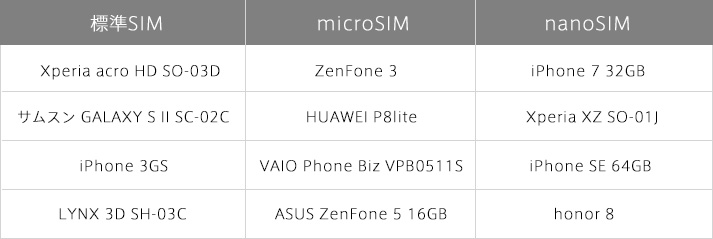 機種が違えば使えるSIMカードの種類も異なります