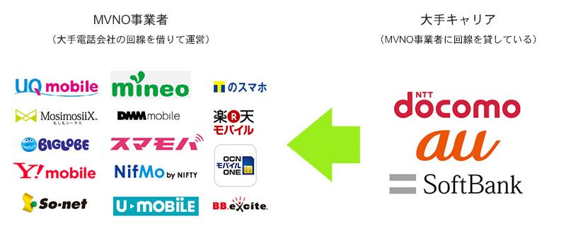 MVNO事業者のイメージ